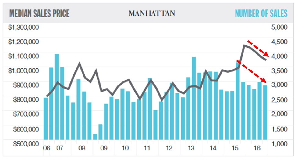 new york real estate stats