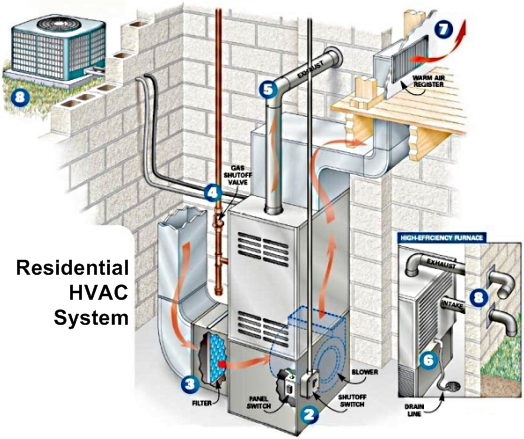 How an HVAC System Works