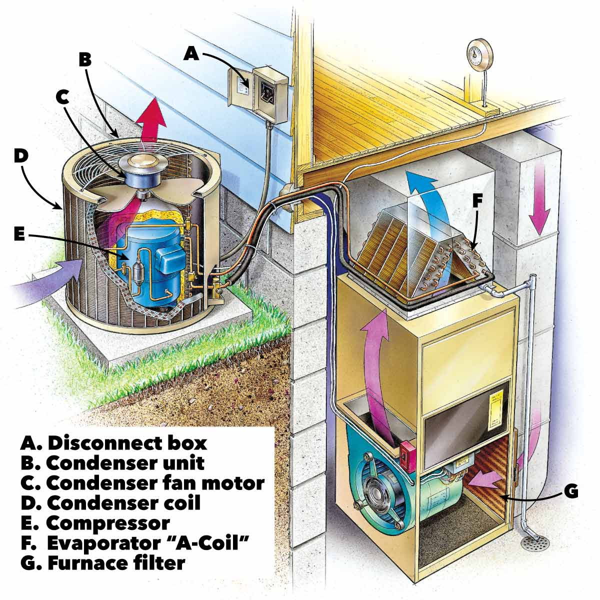 Your HVAC Outside %26 Inside Diagram