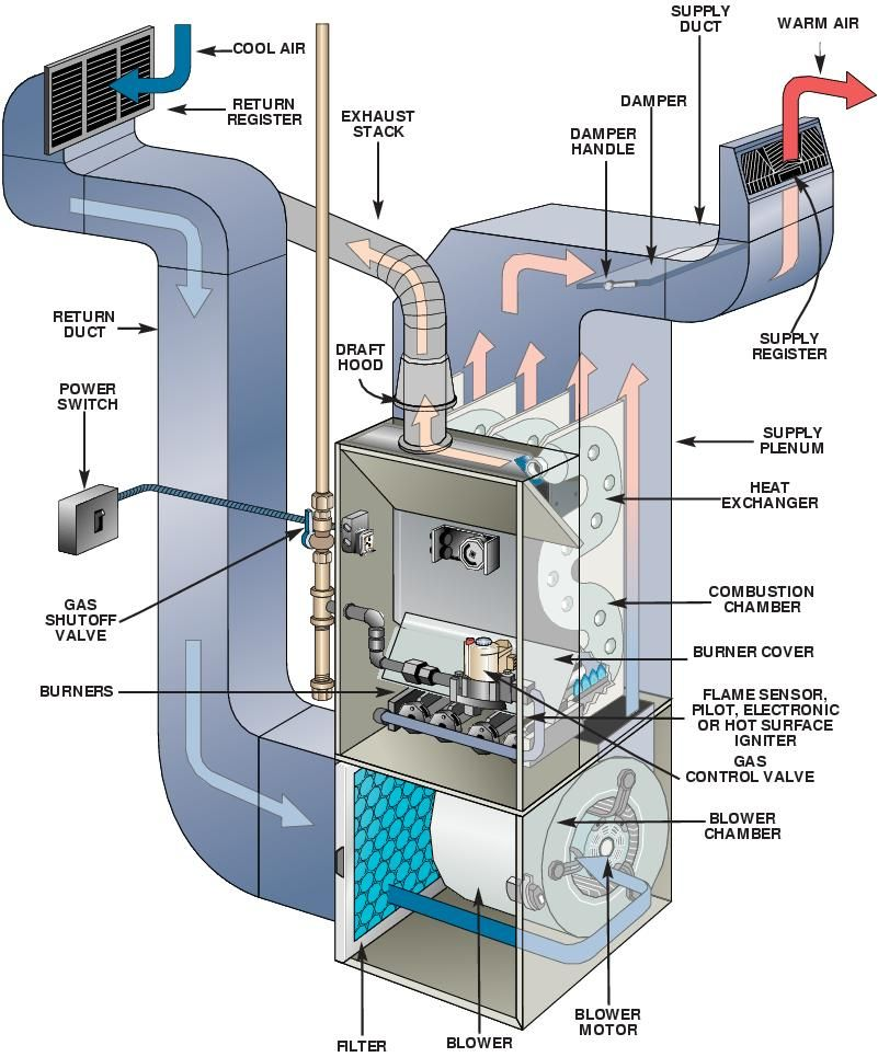 Your HVAC Inside Diagram
